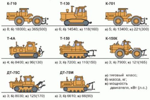 Тяговый класс тракторов: таблица