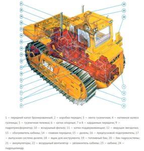 Технические характеристики бульдозера Т-330