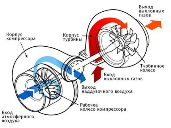 Устройство системы турбонаддува