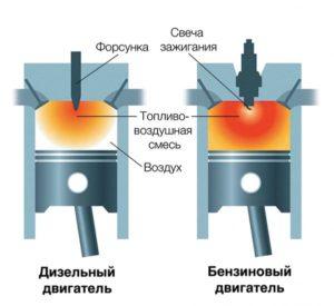 О конструктивных особенностях дизелей, в сравнении с бензомоторами