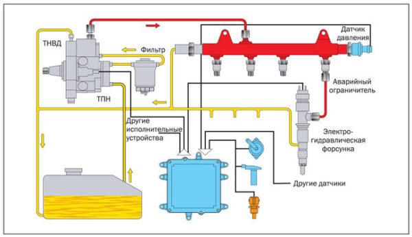 Основная функция топливной системы, описание её работы