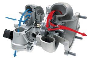 Принцип работы турбины на дизельном двигателе