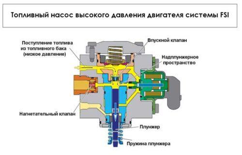 Топливный насос высокого давления01