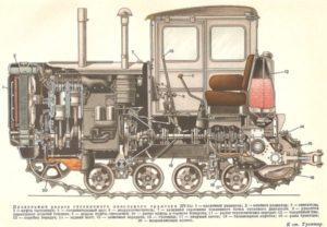Технические характеристики трактора «ДТ-54»