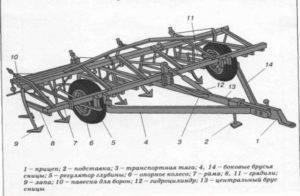 Технические характеристики «КПС-4» в цифрах