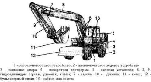 Описание устройства экскаватора «ЭО-3322»