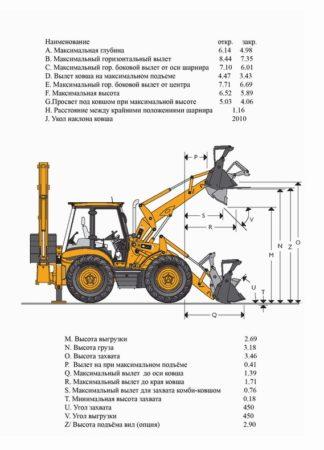 Технические характеристики в цифрах