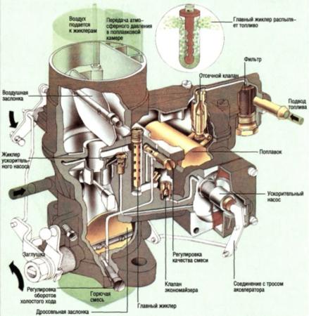 Устройство поплавкового карбюратора