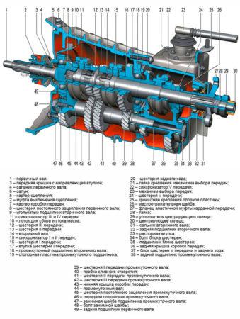 Виды компоновки механических КПП-01