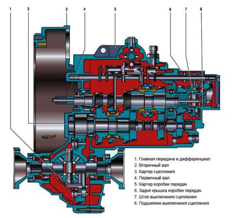 Виды компоновки механических КПП