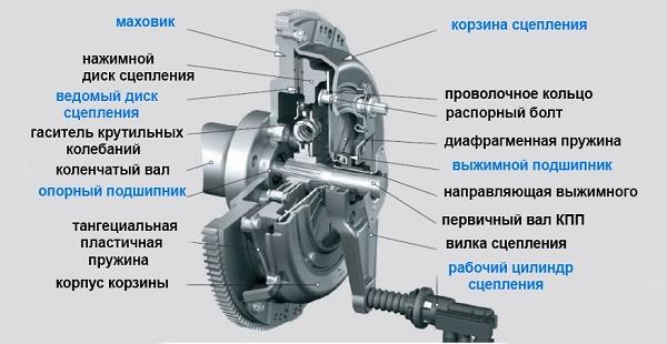 Принцип функционирования механизма сцепления