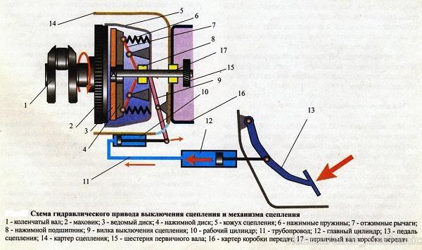 Виды механизмов сцепления