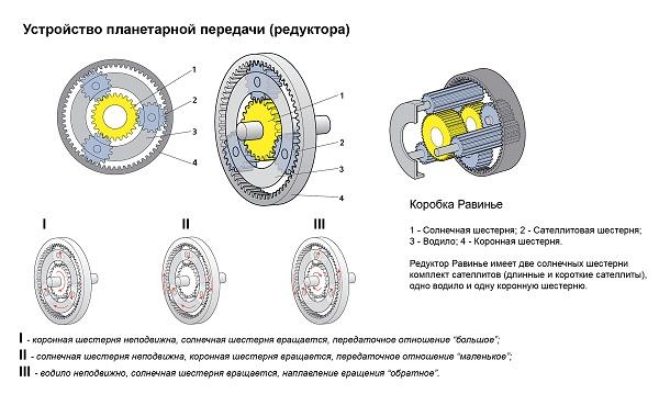 Планетарный механизм. Тормозная лента. Фрикционы