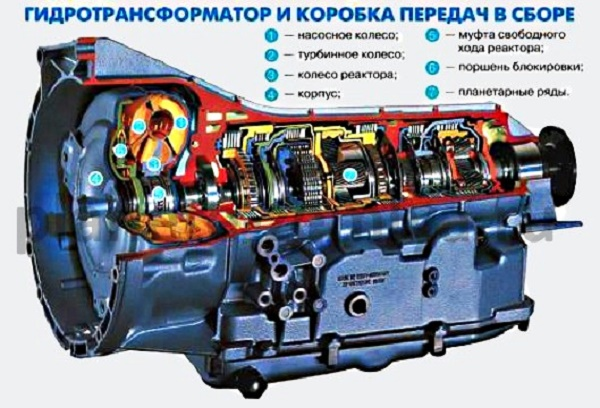 Принцип работы АКПП/гидромеханической трансмиссии