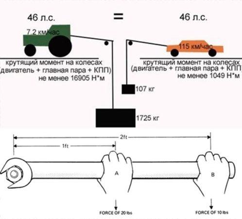 Физические определения мощности и крутящего момента двигателя