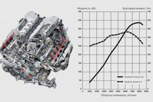 Крутящий момент двигателя: что это такое