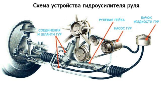 Местонахождение частей и состав гидравлического усилителя руля