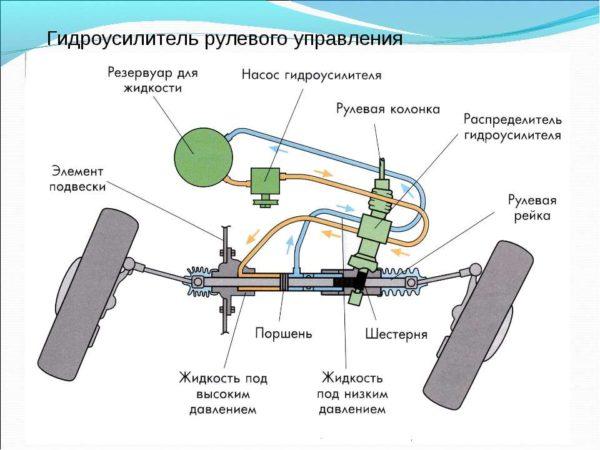 Плюсы и минусы гидроусилителя руля
