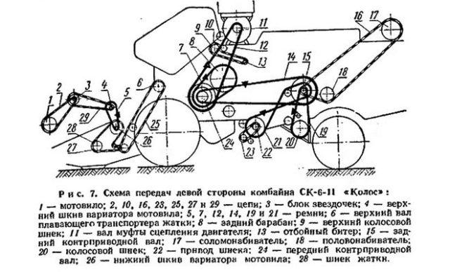 Трансмиссия комбайна СК-6 «Колос»
