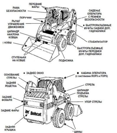 Технические параметры Bobcat S175 в цифрах